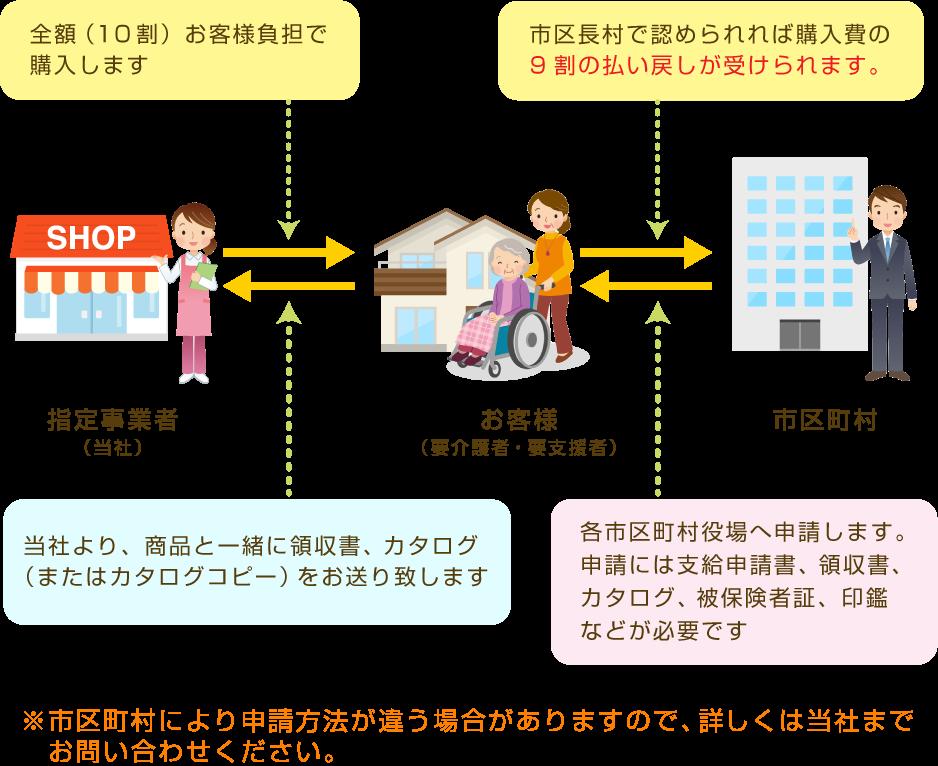0:fukusi_flow
